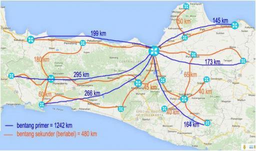 Jejaring Tulang Punggung Internet Jawa Tengah